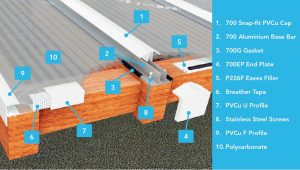 Twinfix-P700 Snap-fit Rafter Glazing System